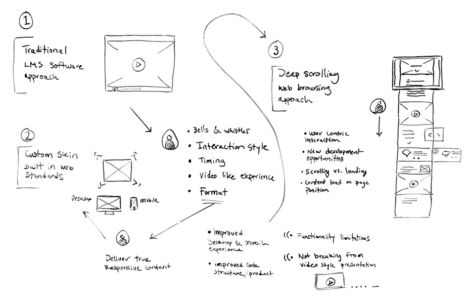 digital elearning product concept sketches